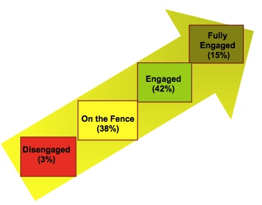 engagement index